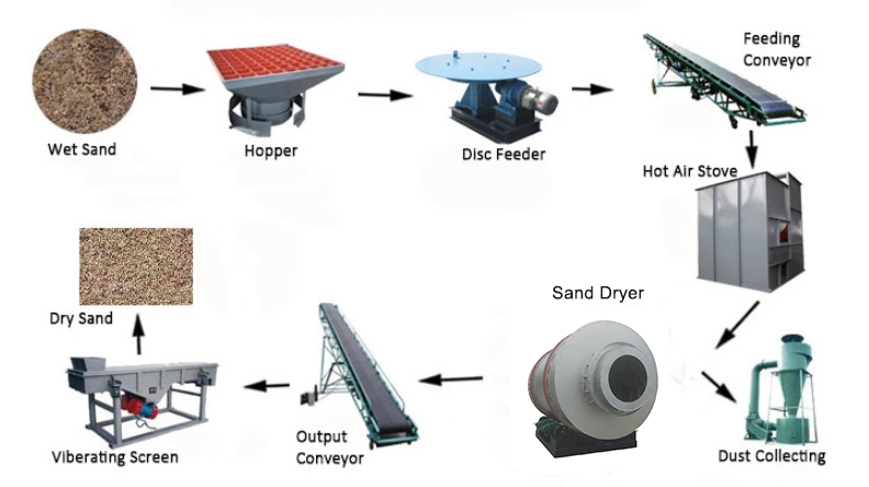 Silica River Sand Drying Machine